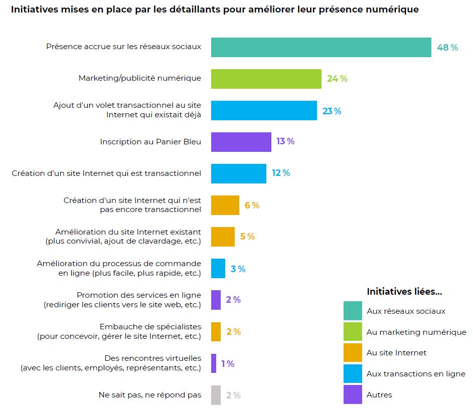 Initiatives mises en place par les détaillants pour améliorer leur présence numérique