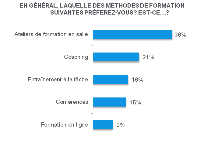 preferees_par_les_employes_1
