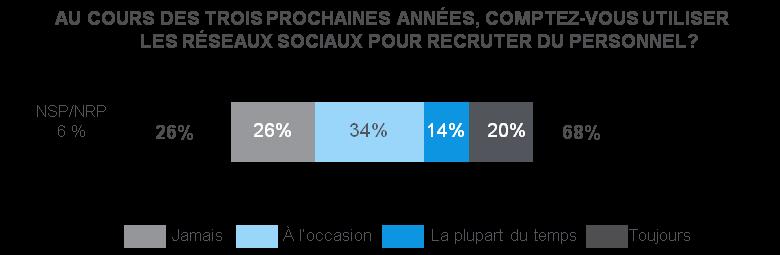 recrutement_avec_mediaux_sociaux_1